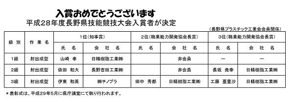 平成28年度長野県技能競技大会入賞者が決定